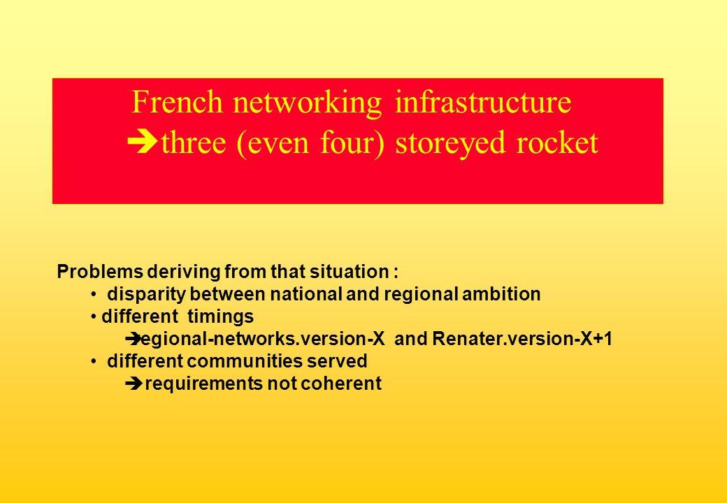 Regional networks MAN Renater3 Res.& Educ.