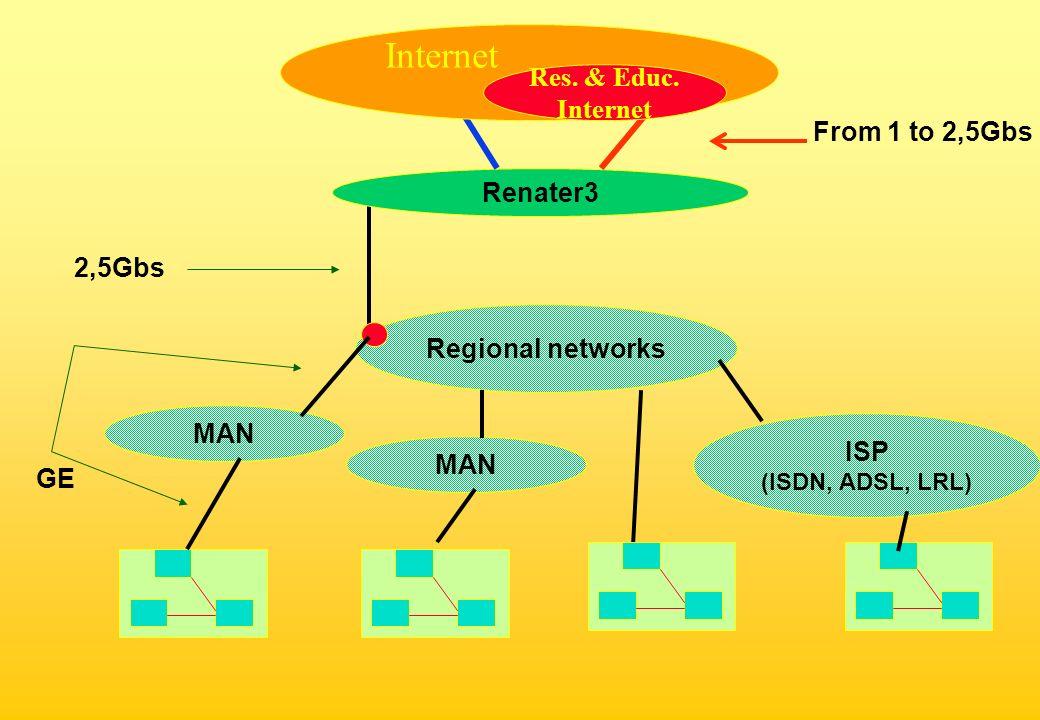 Regional networks MAN Renater3 Res. & Educ.