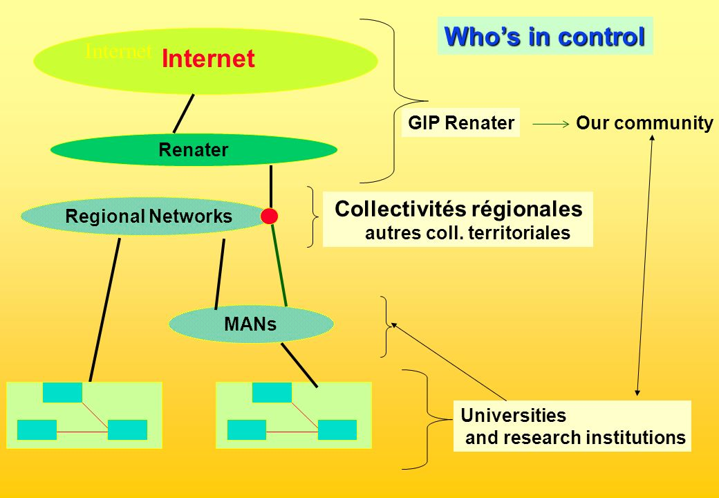 Renater Regional Networks Whos in control GIP Renater Universities and research institutions Collectivités régionales autres coll.