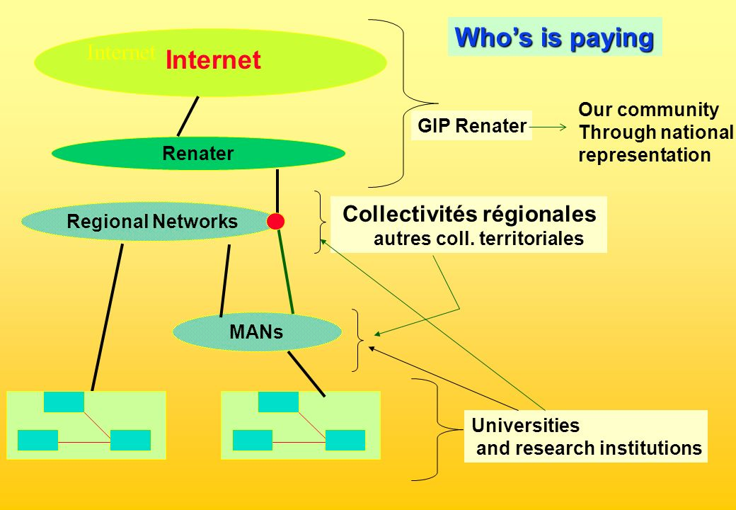 Renater Regional Networks Whos is paying GIP Renater Universities and research institutions Collectivités régionales autres coll.