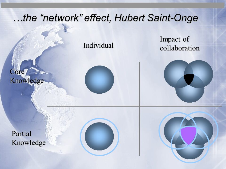 CoreKnowledge PartialKnowledge Individual Impact of collaboration …the network effect, Hubert Saint-Onge