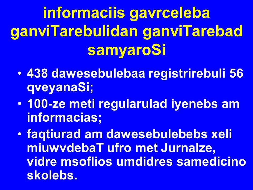 informaciis gavrceleba ganviTarebulidan ganviTarebad samyaroSi 438 dawesebulebaa registrirebuli 56 qveyanaSi; 100-ze meti regularulad iyenebs am infor