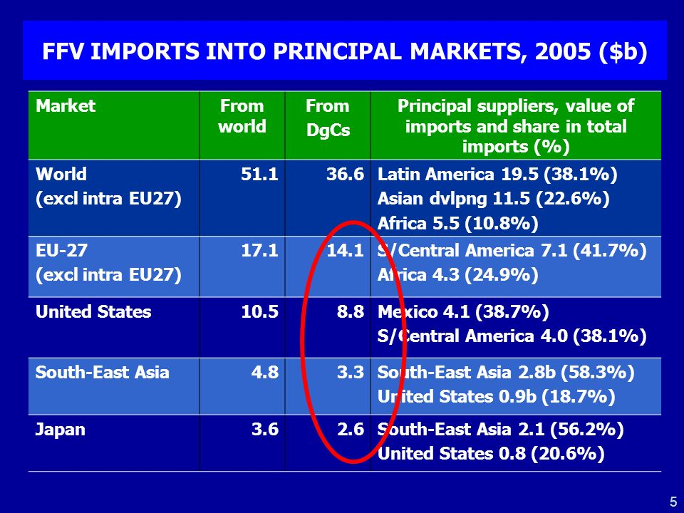 6 PRINCIPAL EXPORT MARKETS FOR FFV, 2005 Value ($m) Structure of exports by markets of destination WorldEU27USJapanRegional S/C America7741.510040.136.41.210.0 - Argentina1201.810039.96.10.121.6 - Brazil463.610083.27.90.84.1 - Costa Rica1014.610042.554.8..0.5 ASEAN1596.010010.14.523.049.6 - Malaysia174.31005.20.50.288.8 - Thailand496.910013.45.920.451.7 - Viet Nam106.81007.71.17.859.7 SSA (2004) 1885.510069.49.22.29.3 - Ghana214.710096.51.6..0.4 - Kenya (2004) 178.210092.5..