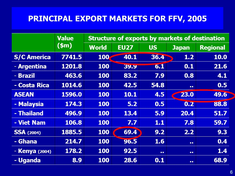 6 PRINCIPAL EXPORT MARKETS FOR FFV, 2005 Value ($m) Structure of exports by markets of destination WorldEU27USJapanRegional S/C America7741.510040.136