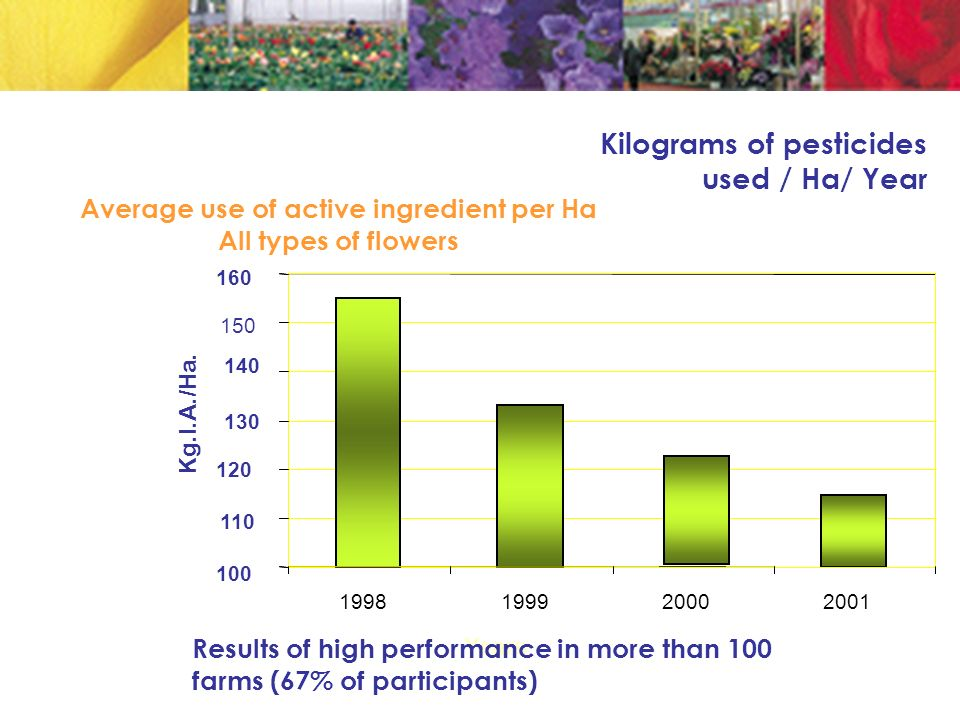 Kilograms of pesticides used / Ha/ Year 100 110 150 1998199920002001 Kg.I.A./Ha.