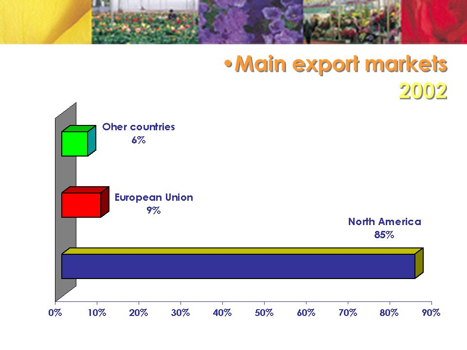 Main export markets 2002 Main export markets 2002