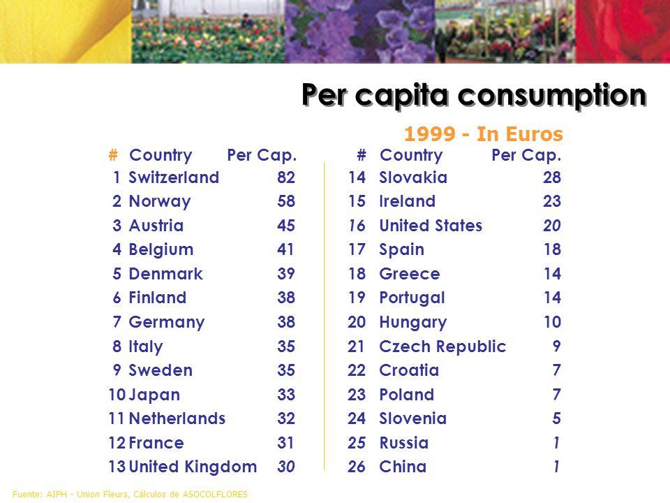 Fuente: AIPH - Union Fleurs, Cálculos de ASOCOLFLORES 1999 - In Euros #CountryPer Cap.#Country Per Cap. 1Switzerland8214Slovakia28 2Norway5815Ireland2