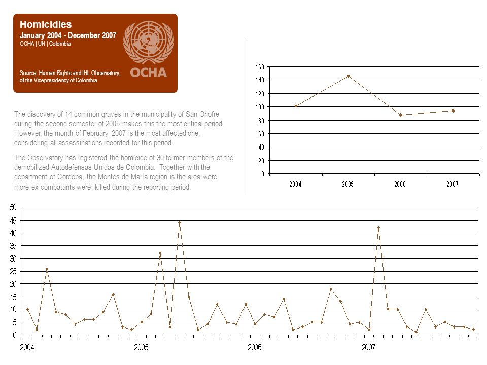Homicidies January 2004 - December 2007 OCHA | UN | Colombia Source: Human Rights and IHL Observatory, of the Vicepresidency of Colombia The discovery of 14 common graves in the municipality of San Onofre during the second semester of 2005 makes this the most critical period.