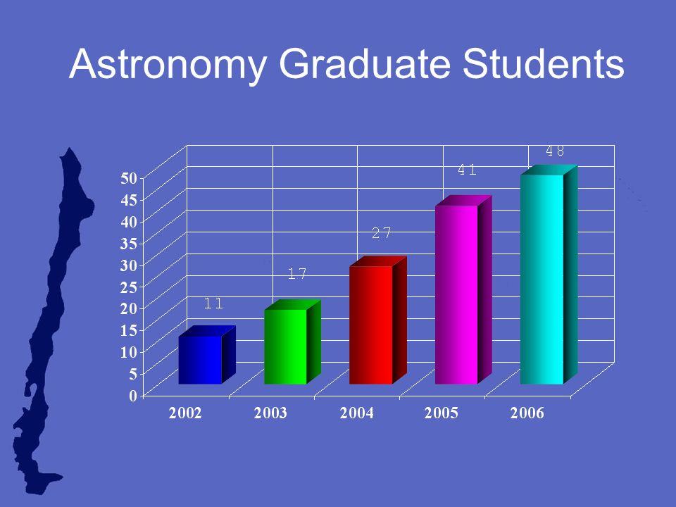 Astronomy Graduate Students