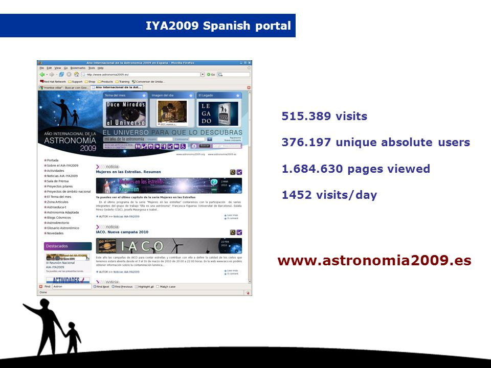 IYA2009 Spanish portal www.astronomia2009.es 515.389 visits 376.197 unique absolute users 1.684.630 pages viewed 1452 visits/day