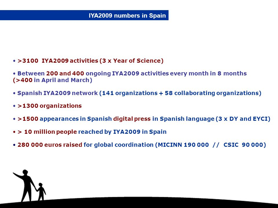 IYA2009 numbers in Spain >3100 IYA2009 activities (3 x Year of Science) Between 200 and 400 ongoing IYA2009 activities every month in 8 months (>400 i