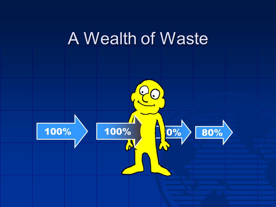 80% A Wealth of Waste 100% 80%