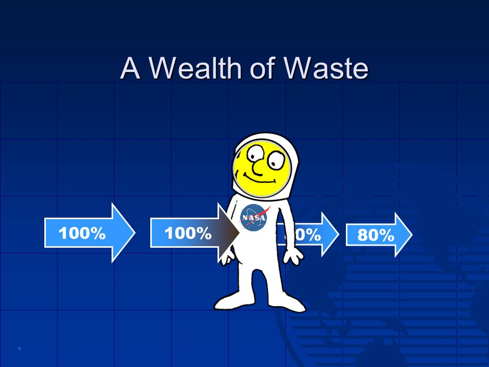 A Wealth of Waste 100% 80%