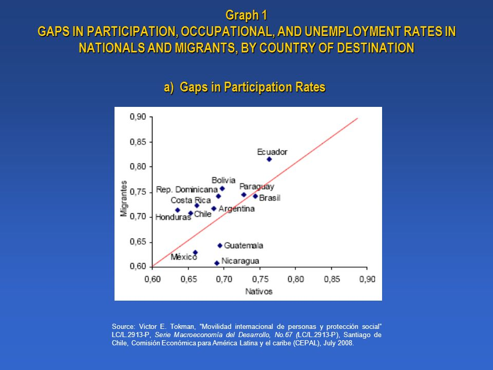 Graph 1 GAPS IN PARTICIPATION, OCCUPATIONAL, AND UNEMPLOYMENT RATES IN NATIONALS AND MIGRANTS, BY COUNTRY OF DESTINATION Source: Victor E.
