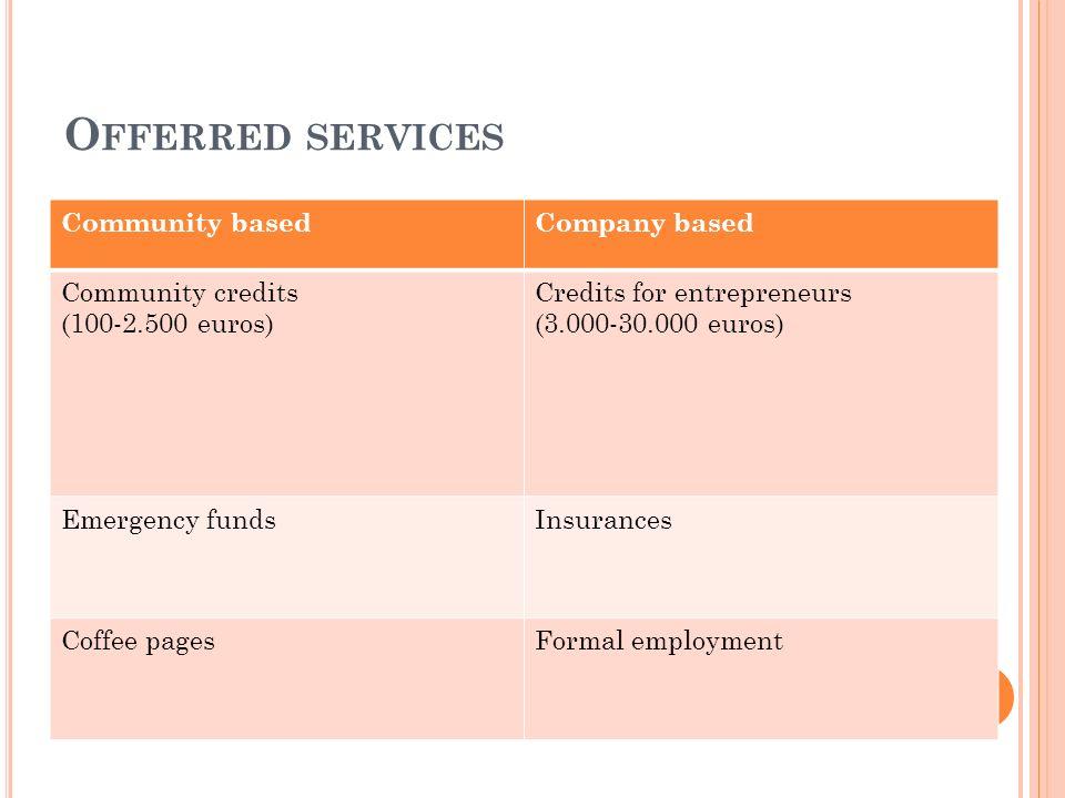 O FFERRED SERVICES Community basedCompany based Community credits (100-2.500 euros) Credits for entrepreneurs (3.000-30.000 euros) Emergency fundsInsu