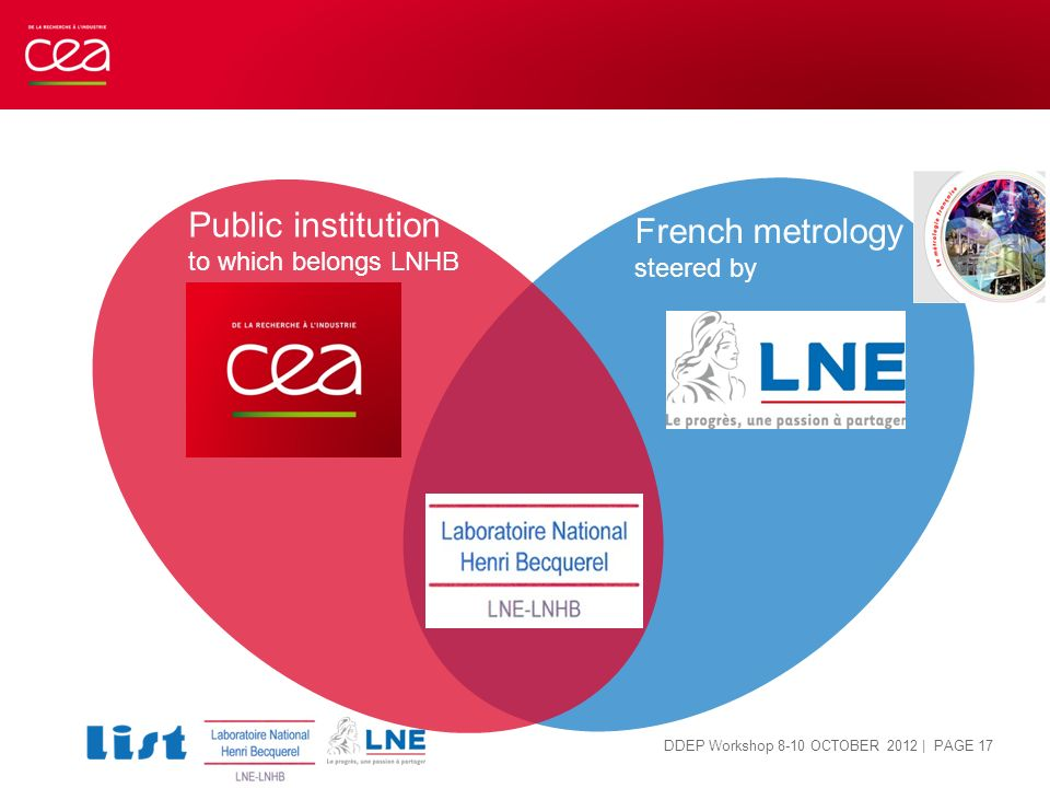 | PAGE 17 French metrology steered by Public institution to which belongs LNHB DDEP Workshop 8-10 OCTOBER 2012