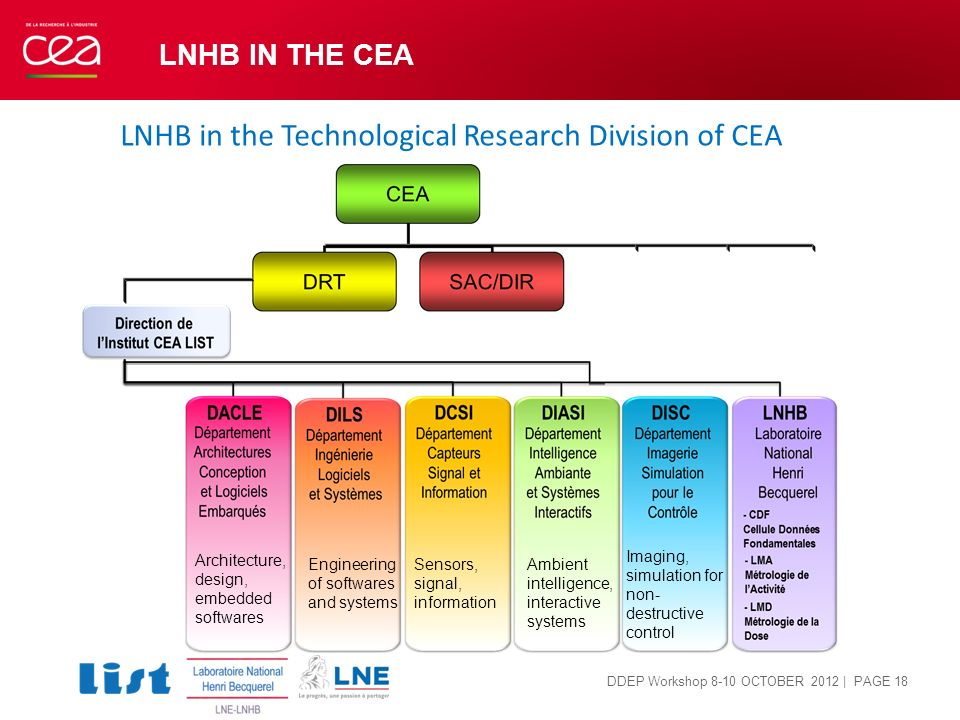 LNHB IN THE CEA | PAGE 18 LNHB in the Technological Research Division of CEA DDEP Workshop 8-10 OCTOBER 2012 Architecture, design, embedded softwares