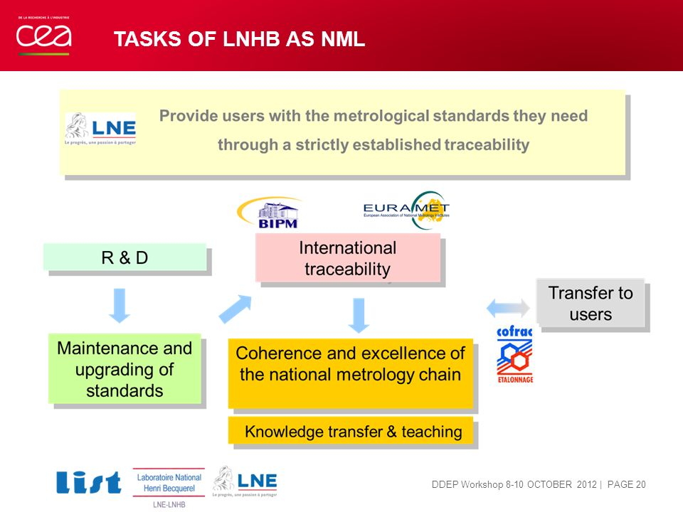 TASKS OF LNHB AS NML | PAGE 20 DDEP Workshop 8-10 OCTOBER 2012