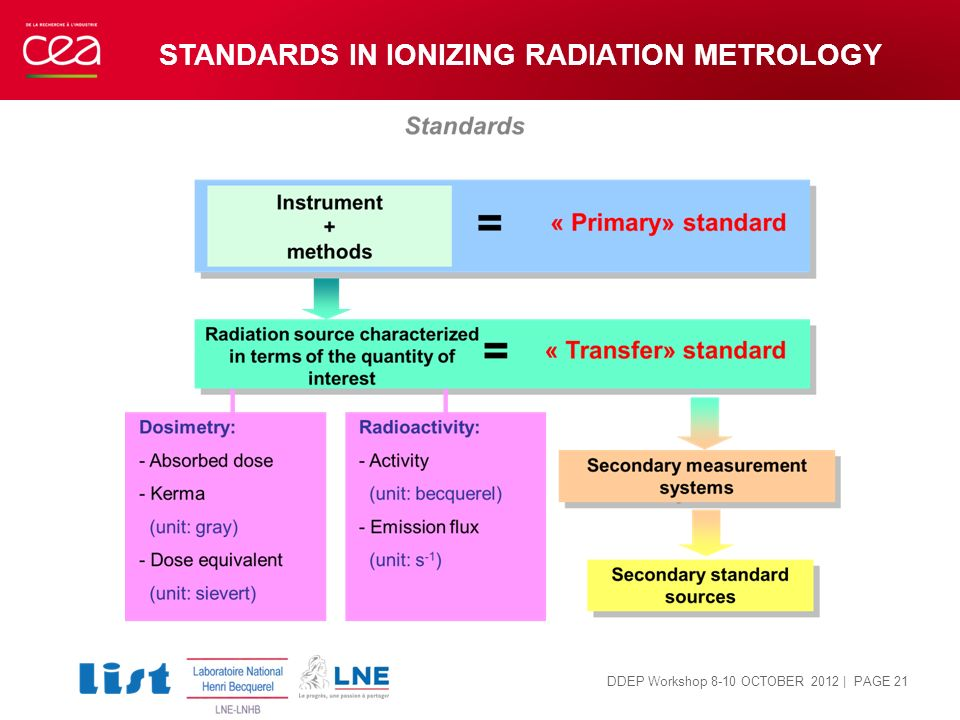 STANDARDS IN IONIZING RADIATION METROLOGY | PAGE 21 DDEP Workshop 8-10 OCTOBER 2012