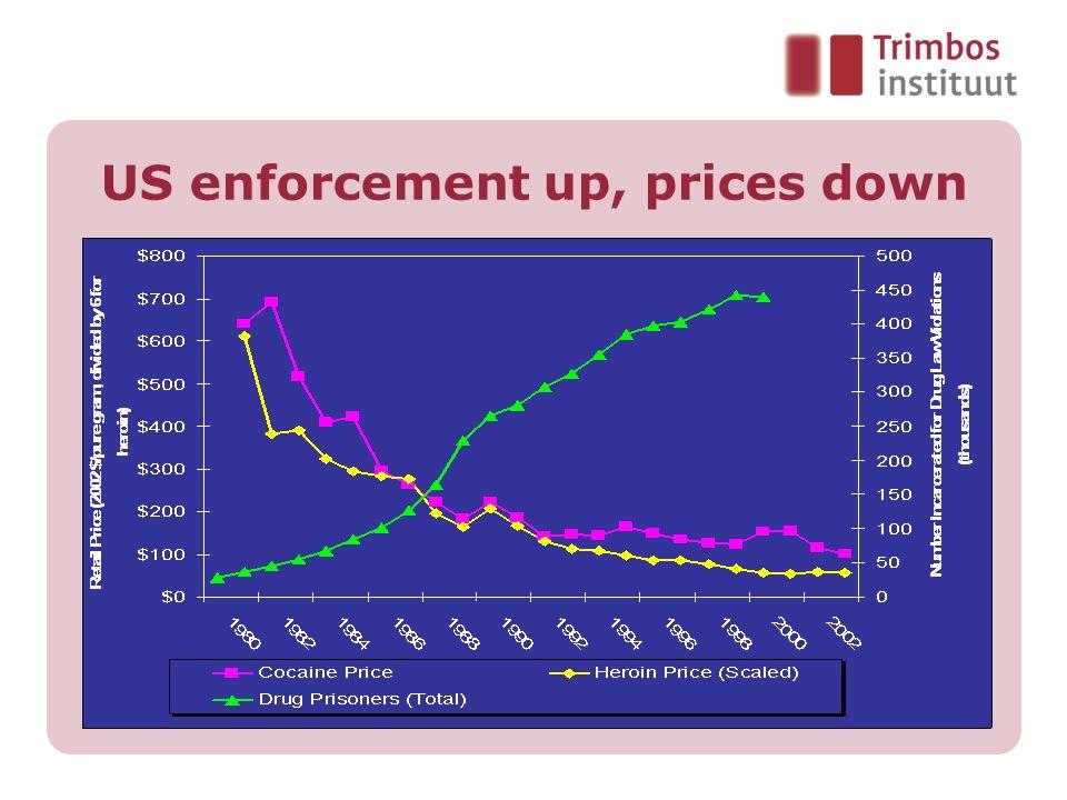 US enforcement up, prices down