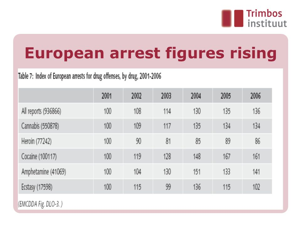 Drug-law offences / arrests In most countries use and possession still account for majority of arrests – cannabis offences dominate Very few cannabis arrests lead to prison sentences