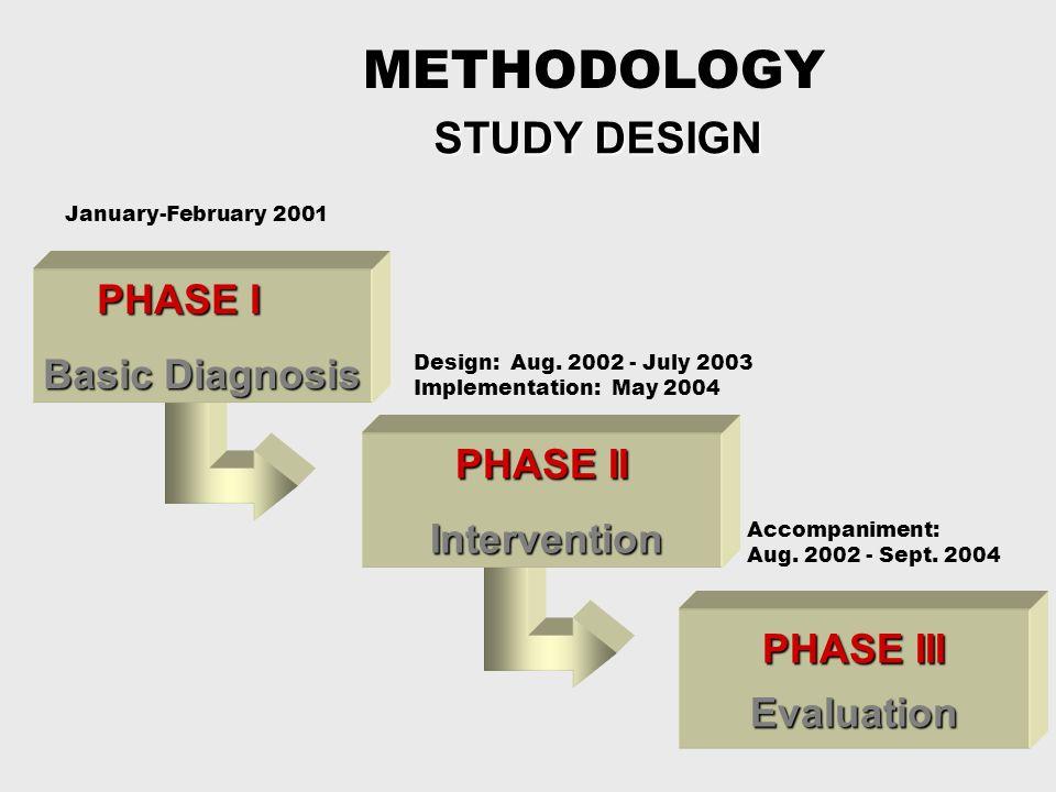 METHODOLOGY STUDY DESIGN STUDY DESIGN PHASE III Evaluation PHASE I Basic Diagnosis PHASE II Intervention January-February 2001 Design: Aug.