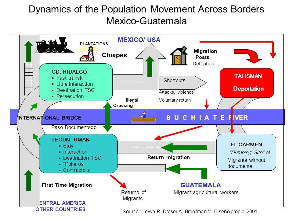 Dynamics of the Population Movement Across Borders Mexico-Guatemala Source: Leyva R, Dreser A, Bronfman M.