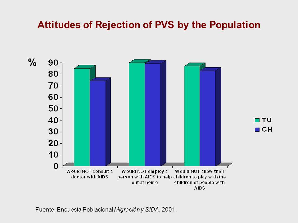 Attitudes of Rejection of PVS by the Population % Fuente: Encuesta Poblacional Migración y SIDA, 2001.