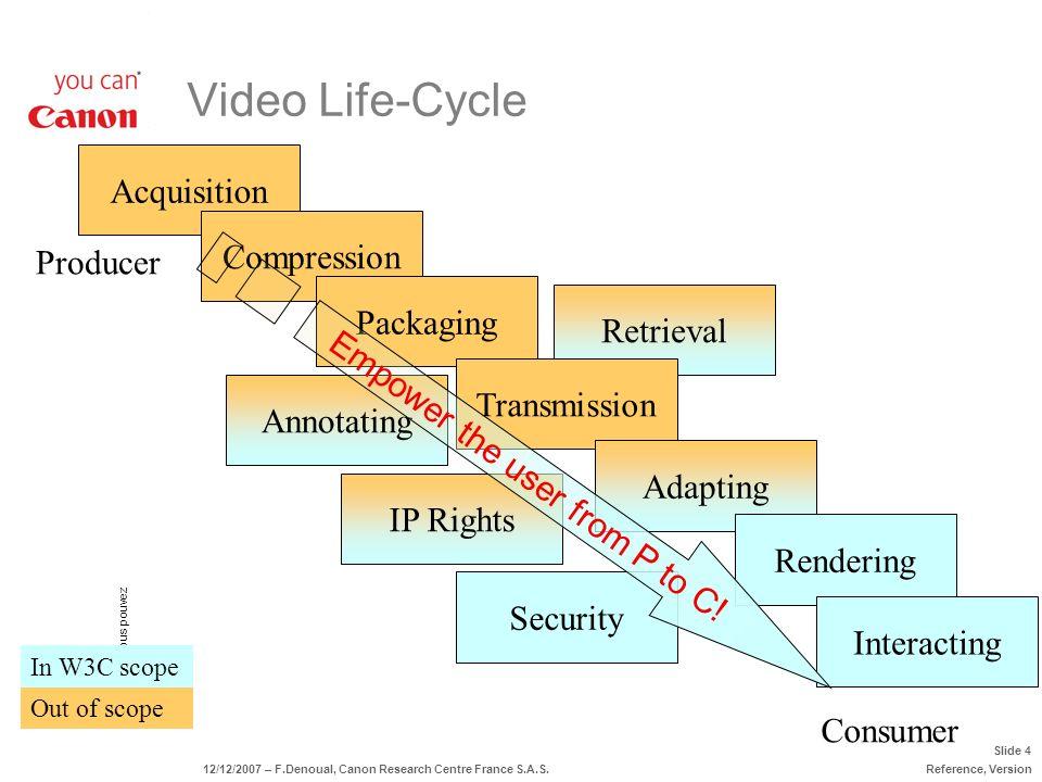 *Bien sûr, vous pouvez Slide 4 12/12/2007 – F.Denoual, Canon Research Centre France S.A.S.Reference, Version Acquisition Security IP Rights Out of sco