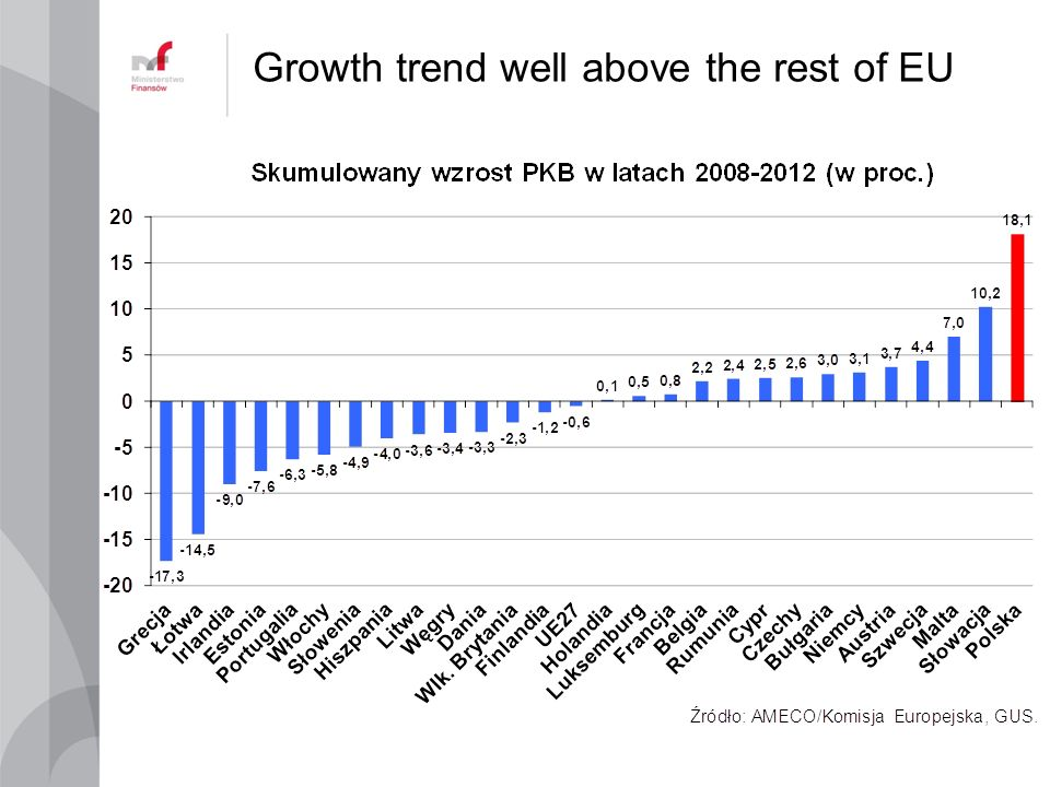 Growth trend well above the rest of EU