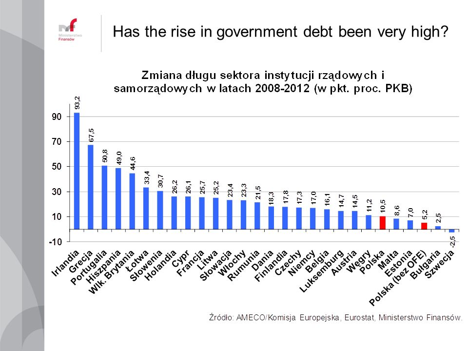 Has the rise in government debt been very high