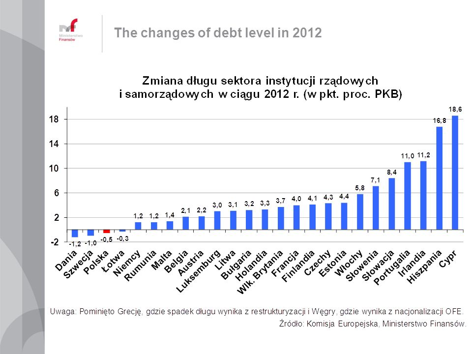 The changes of debt level in 2012