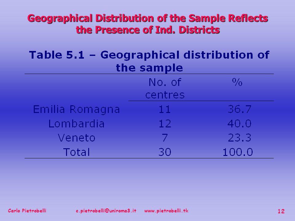 Carlo Pietrobelli c.pietrobelli@uniroma3.it www.pietrobelli.tk 12 Geographical Distribution of the Sample Reflects the Presence of Ind.
