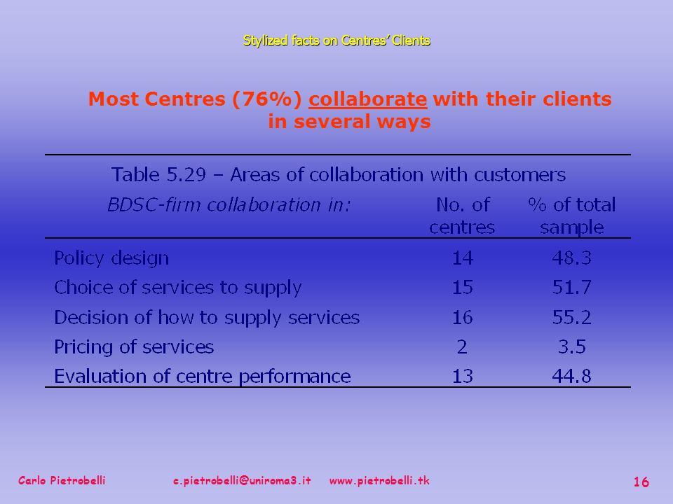 Carlo Pietrobelli c.pietrobelli@uniroma3.it www.pietrobelli.tk 16 Stylized facts on Centres Clients Most Centres (76%) collaborate with their clients in several ways