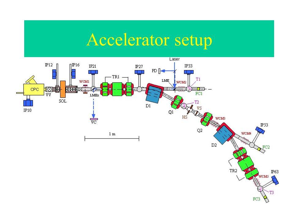 Accelerator setup