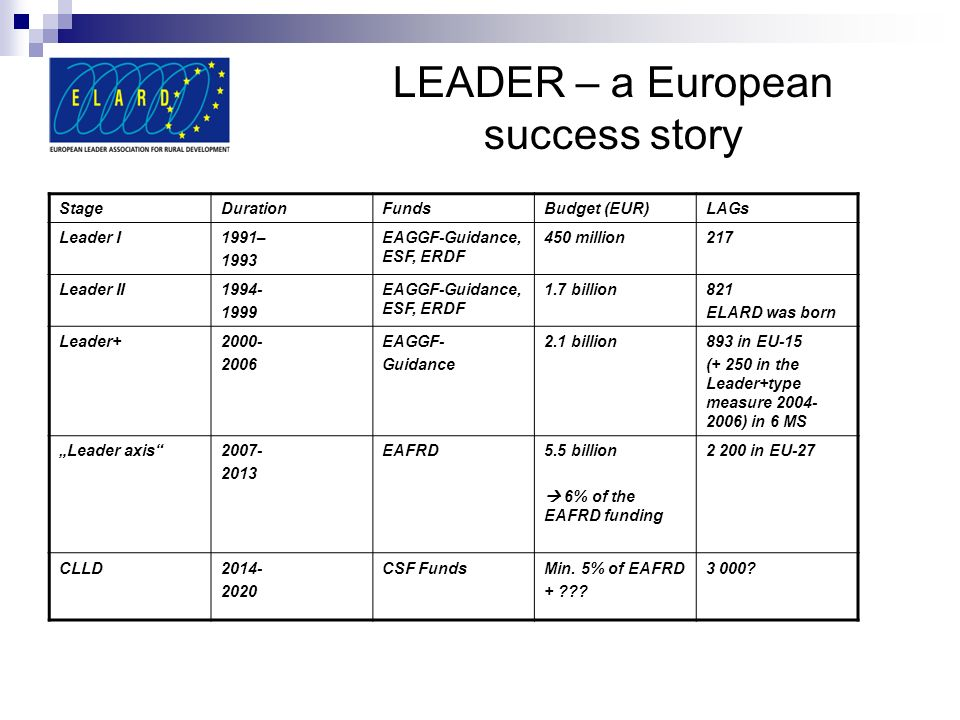 StageDurationFundsBudget (EUR)LAGs Leader I1991– 1993 EAGGF-Guidance, ESF, ERDF 450 million217 Leader II EAGGF-Guidance, ESF, ERDF 1.7 billion821 ELARD was born Leader EAGGF- Guidance 2.1 billion893 in EU-15 (+ 250 in the Leader+type measure ) in 6 MS Leader axis EAFRD5.5 billion 6% of the EAFRD funding in EU-27 CLLD CSF FundsMin.