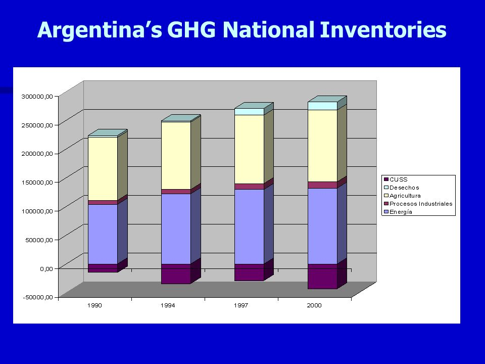 Argentinas GHG National Inventories