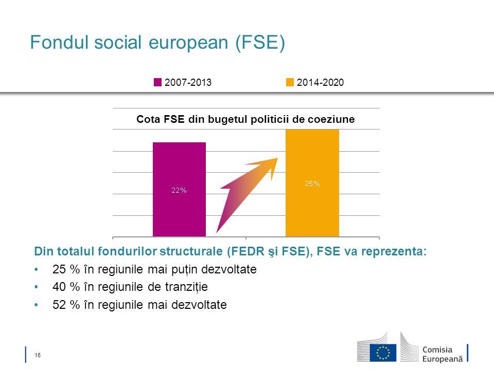 15 Fondul social european (FSE) Cota FSE din bugetul politicii de coeziune 2014-20202007-2013 Din totalul fondurilor structurale (FEDR şi FSE), FSE va
