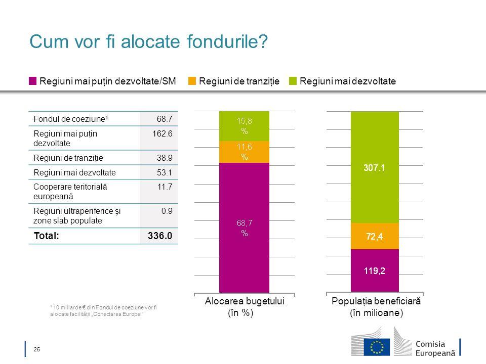 25 Cum vor fi alocate fondurile? Alocarea bugetului (în %) Populaţia beneficiară (în milioane) Regiuni mai puţin dezvoltate/SMRegiuni de tranziţieRegi
