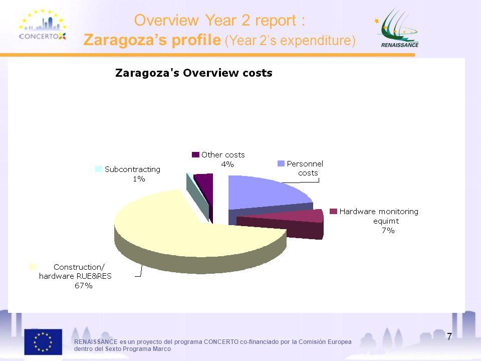 RENAISSANCE es un proyecto del programa CONCERTO co-financiado por la Comisión Europea dentro del Sexto Programa Marco 7 Overview Year 2 report : Zaragozas profile (Year 2s expenditure)