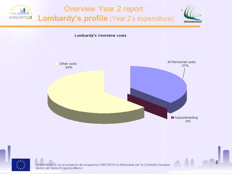 RENAISSANCE es un proyecto del programa CONCERTO co-financiado por la Comisión Europea dentro del Sexto Programa Marco 8 Overview Year 2 report : Lombardys profile (Year 2s expenditure)