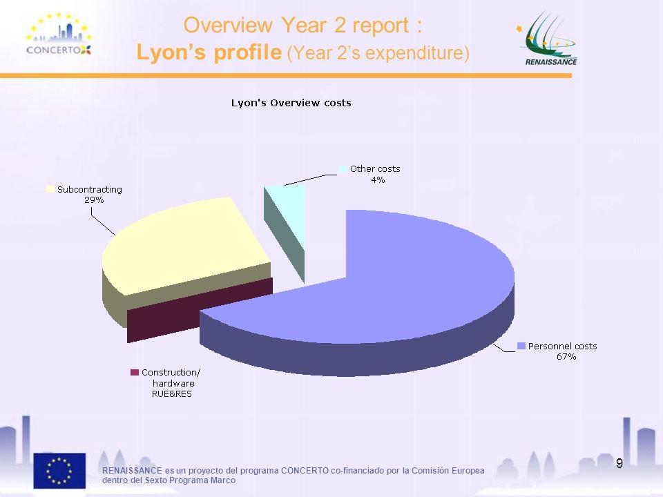 RENAISSANCE es un proyecto del programa CONCERTO co-financiado por la Comisión Europea dentro del Sexto Programa Marco 9 Overview Year 2 report : Lyons profile (Year 2s expenditure)
