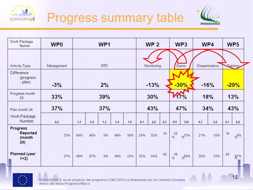 RENAISSANCE es un proyecto del programa CONCERTO co-financiado por la Comisión Europea dentro del Sexto Programa Marco 15 Progress summary table Work Package Numer WP0WP1WP 2WP3WP4WP5 Activity TypeManagementRTDMonitoringDemoDisseminationTraining Difference (progress - plan) -3%2%-13%-30%-16%-29% Progress month 24 33%39%30%17%18%13% Plan month 24 37% 43%47%34%43% Work Package Number 0,21,11,21,31,41,52,12,22,33313324,14,25,15,2 Progress Reported (month 24) 33%84%46%0%49%16%24%32% 34 % 22 % 13%21%15% 18 % 9% Planned (year 1+2) 37%46%57%0%48%33%32%34% 62 % 36 % 58%35%33% 28 % 57%