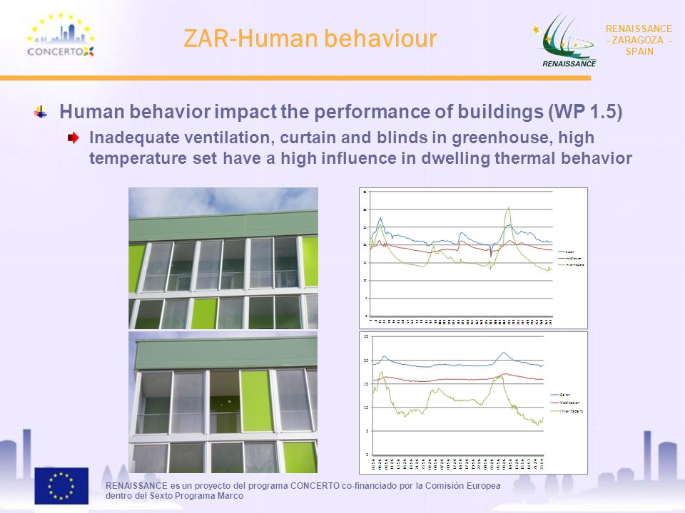 RENAISSANCE es un proyecto del programa CONCERTO co-financiado por la Comisión Europea dentro del Sexto Programa Marco RENAISSANCE - ZARAGOZA - SPAIN ZAR-Human behaviour Human behavior impact the performance of buildings (WP 1.5) Inadequate ventilation, curtain and blinds in greenhouse, high temperature set have a high influence in dwelling thermal behavior