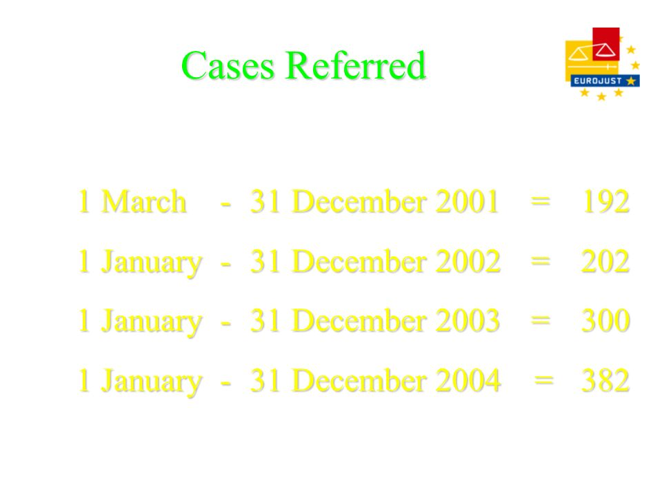 Cases Referred 1 March - 31 December 2001 = 192 1 January - 31 December 2002 = 202 1 January - 31 December 2003 = 300 1 January - 31 December 2004 = 3