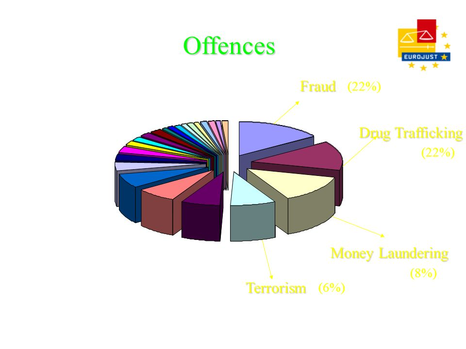 Offences Drug Trafficking Money Laundering Fraud Terrorism 22% (6%) (8%) (22%)