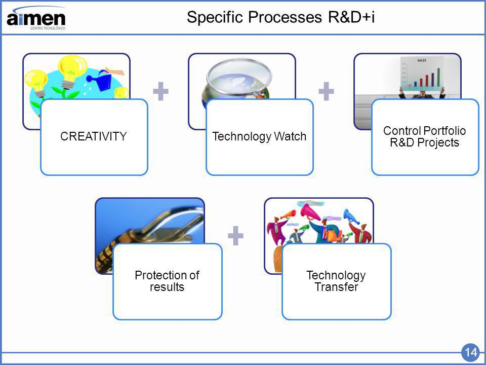 Specific Processes R&D+i CREATIVITYTechnology Watch Control Portfolio R&D Projects Protection of results Technology Transfer 14