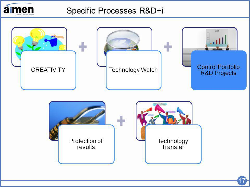 Specific Processes R&D+i CREATIVITYTechnology Watch Control Portfolio R&D Projects Protection of results Technology Transfer 17