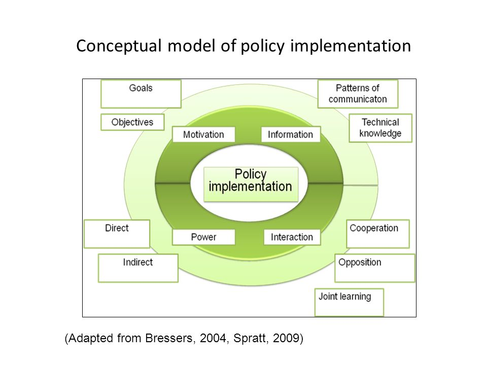 Conceptual model of policy implementation (Adapted from Bressers, 2004, Spratt, 2009)