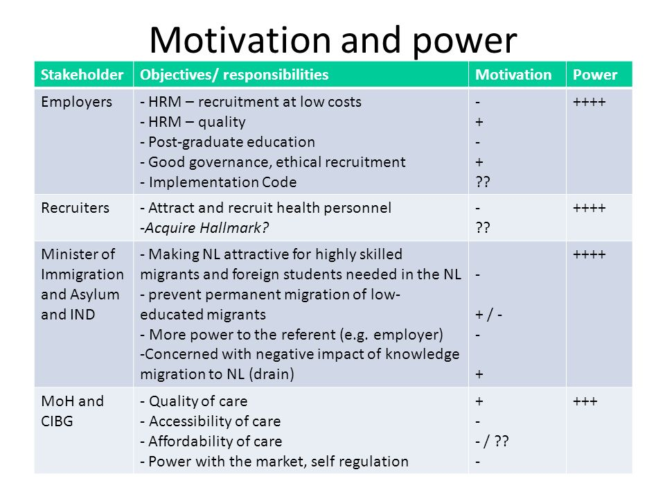Motivation and power StakeholderObjectives/ responsibilitiesMotivationPower Employers- HRM – recruitment at low costs - HRM – quality - Post-graduate
